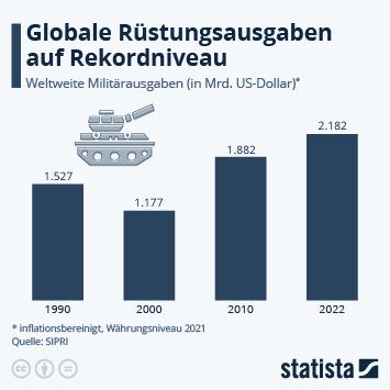 Infografik - Weltweite Militärausgaben