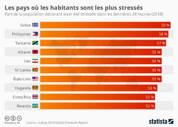 Infographie - Les pays où les habitants sont les plus stressés au monde