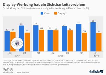Infografik - Entwicklung der Sichtbarkeitsrate von digitaler Werbung in Deutschland