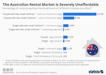 Infographic - Affordablity of the private Australian housing market