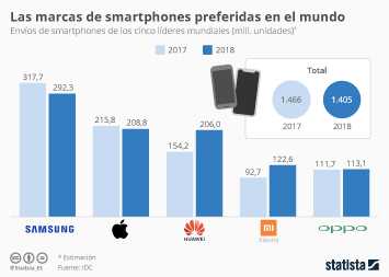 Infografía - envíos de smartphones de los cinco líderes mundiales