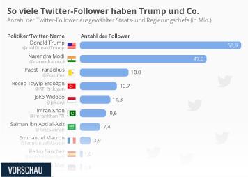 Infografik - Twitter-Follower von Staats und Regierungschefs