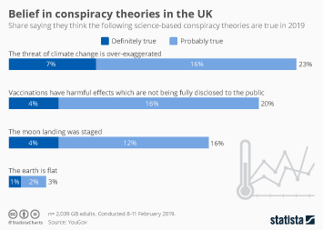 Infographic: Belief in conspiracy theories in the UK | Statista