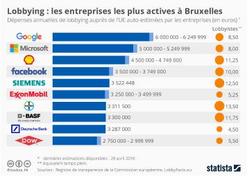 Infographie - entreprises qui depensent le plus en lobbying aupres de l ue