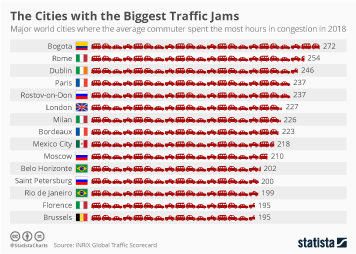 Infographic - The cities with the biggest traffic jams animated