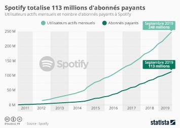 Infographie - utilisateurs actifs mensuels abonnes payants spotify