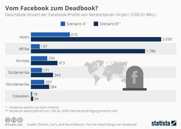 Infografik: Vom Facebook zum Deadbook? | Statista