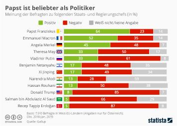 Infografik: Papst ist beliebter als Politiker | Statista