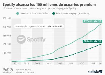 Infografía: Spotify alcanza los 100 millones de usuarios premium | Statista