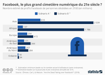 Infographie - plus de morts que de vivants sur facebook en 2100