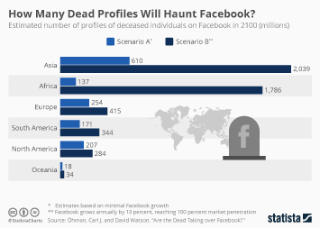 Infographic - digital dead on social network