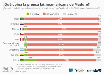 Infografía: ¿Qué opina la prensa latinoamericana de Maduro? | Statista