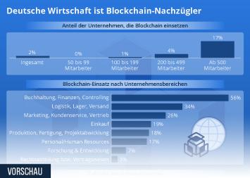 Infografik - Blockchain in der deutschen Wirtschaft