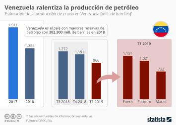 Infografía - Producción de crudo en Venezuela