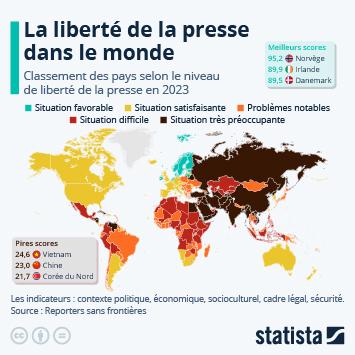 Infographie - liberte de la presse dans le monde