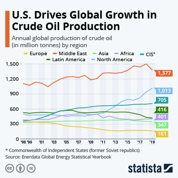 Infographic - global crude oil production by region