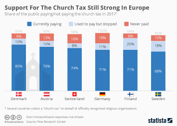 Infographic - share of the public paying/not paying the church tax