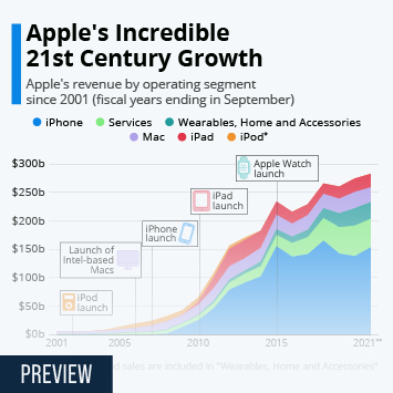 Infographic - Apple's annual revenue by operating segment
