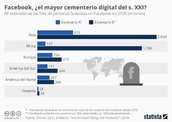 Infografía - Estimación del número de perfiles de personas fallecidas en Facebook