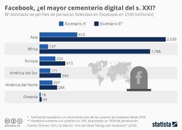 Infografía: Un cementerio llamado Facebook | Statista