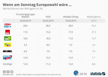 Infografik - Sonntagsfrage Europawahl