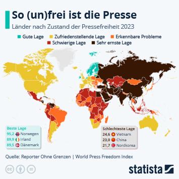 Infografik - Zustand der Pressefreiheit weltweit