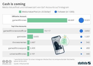 Infografik - Media Value pro Post und Followerzahl von GoT-Accounts auf Instagram