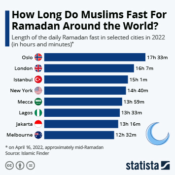 Infographic - Ramadan daily fasting hours selected cities