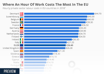 Infographic - hourly private sector labour costs in EU countries