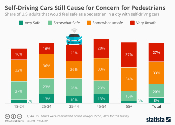 Self-Driving Cars Still Cause for Concern for Pedestrains