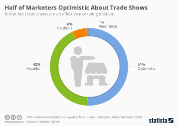 Half of Marketers Optimistic About Trade Shows