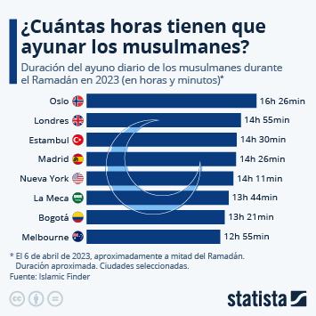 Infografía: ¿Cuántas horas tienen que ayunar los musulmanes? | Statista