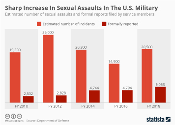 Infographic - the estimated number of sexual assaults in the us military
