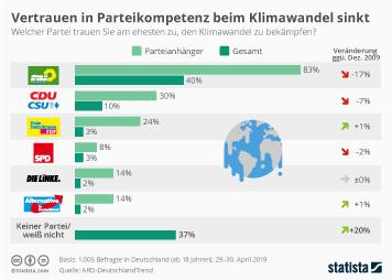 Infografik: Vertrauen in Parteikompetenz beim Klimaschutz sinkt | Statista