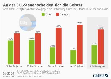 Infografik - Umfrage zur Einführung einer CO2-Steuer in Deutschland