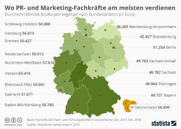 Infografik - Gehalt in PR und Marketing nach Bundesländern