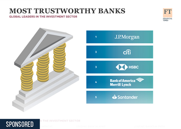 Infographic - Most Trustworthy Banks