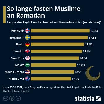 So lange fasten Muslime an Ramadan