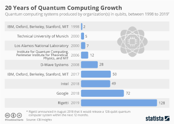 Computer memory & storage mediums Infographic - 20 Years of Quantum Computing Growth