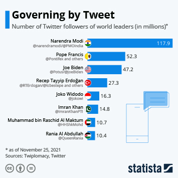 Infographic - world leaders with the most followers on Twitter