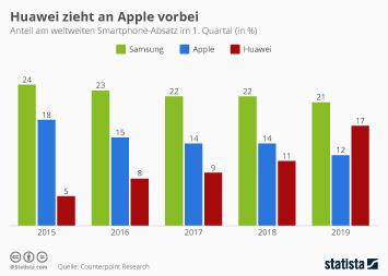 Infografik - Anteil von Samsung Apple und Huawei am weltweiten Smartphone-Absatz