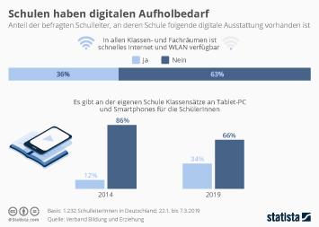 Infografik - Digitale Ausstattung an deutschen Schulen