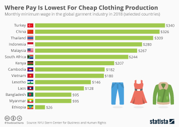 Infographic - monthly minimum wage in the global garment industry