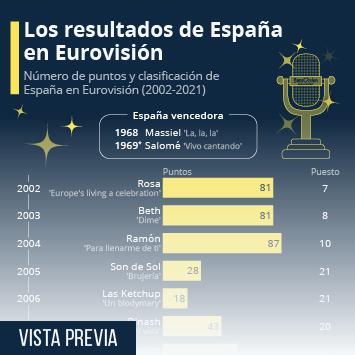 Radiografía de España en Eurovisión