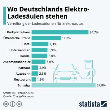 Infografik - Anteil der Elektroauto-Ladestationen nach Standorten