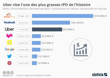 Infographie - valorisation boursiere IPO Uber entreprises tech
