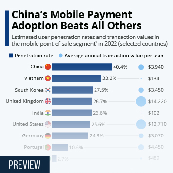 Infographic - POS mobile payment user penetration rates
