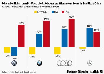 Infografik - Absatzwachstum deutscher Automarken