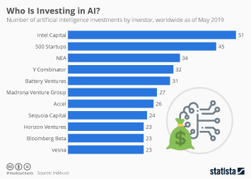Infographic: Who Is investing in AI? | Statista