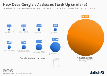 Infographic: How Does Google's Assistant Stack Up to Alexa? | Statista